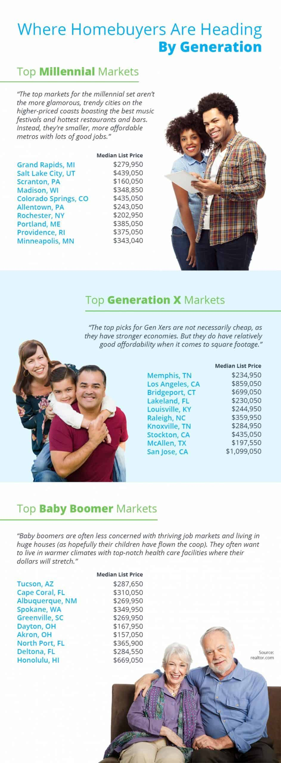 Where Homebuyers Are Heading By Generation