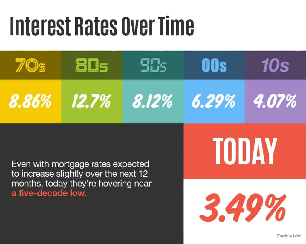 Interest Rates Over Time